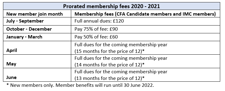 2020 - 2021 membership prorated fees