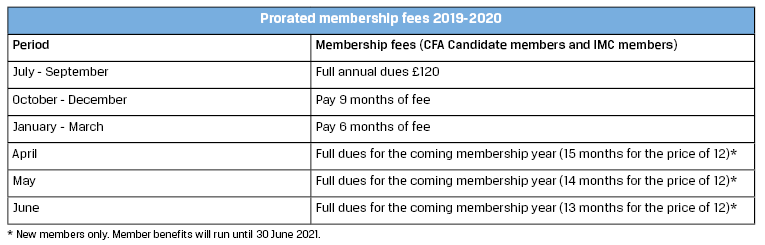 Prorated membership table