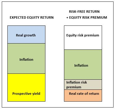 Graph expected equity return and risk free return