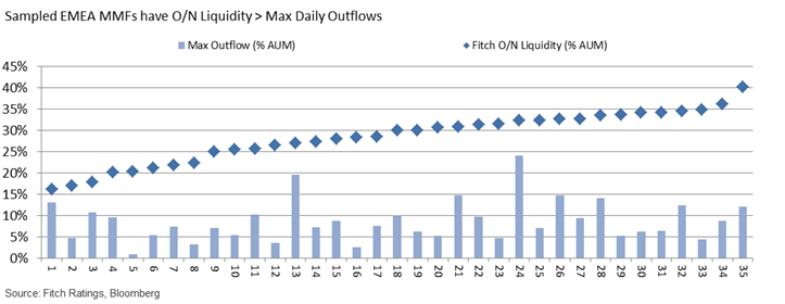 Sampled EMEA MMFs have O/N Liquidity > Max Daily Outflows