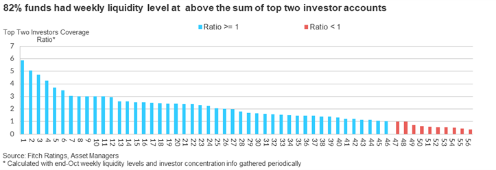 82% funds have weekly liquidity level at above the sum of top two investor accounts