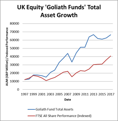 UK Equity Goliath Funds Total Asset Growth