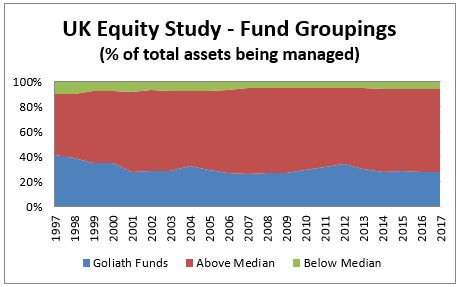 UK Equity Study - Fund Groupings