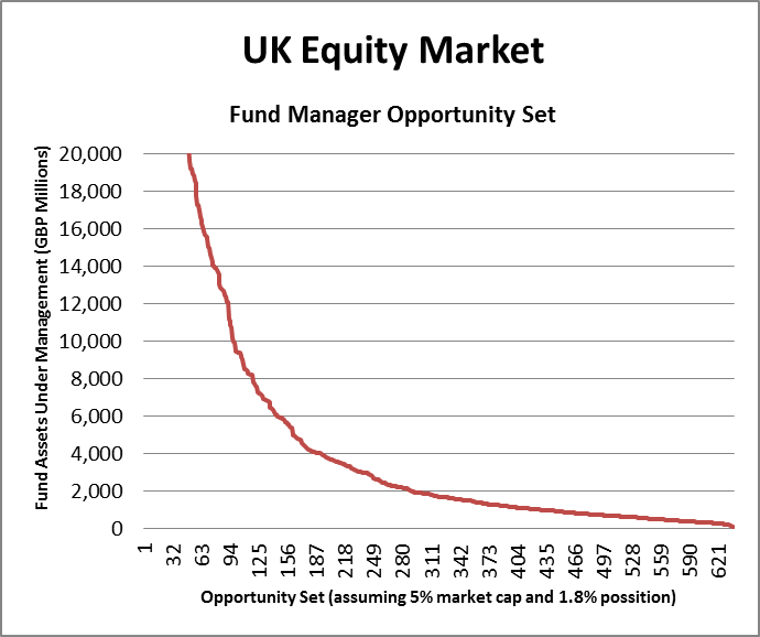 Graph of Uk Equity Market - Fund Manager Opportunity Set