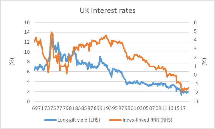 Graph of UK interest rates. Source: Adrian Fitgerald