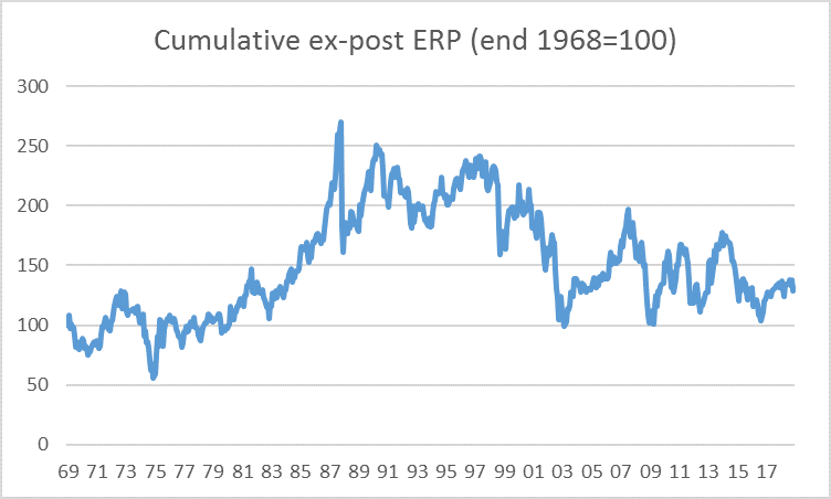 graph of cumulative ex-post ERP